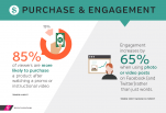Purchasing power and engagement are a result of supporting images and design