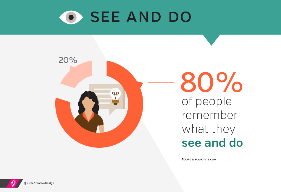 80% of people remember what they see and do