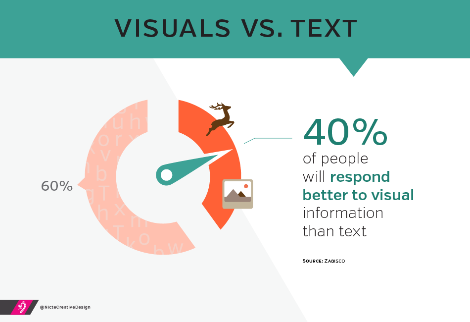40% of people will respond better to visuals over text