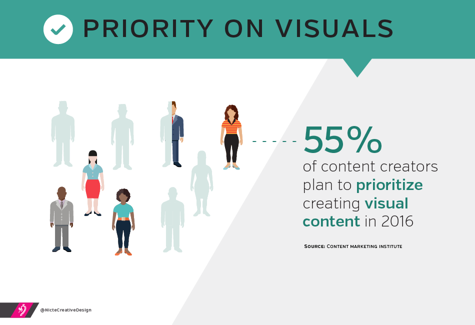 55% of content creators plan to prioritize in creating visual content in 2016