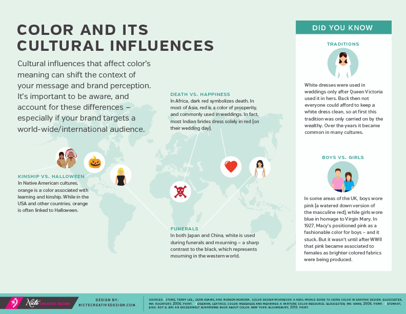 Cultural influences connected to color, color data, color statistics, color palettes, green color palettes, color theory, Pantone colors, Pantone color of the year, green, green color combinations, color ideas, how to select colors for your brand, Nicte Creative Design, infographics