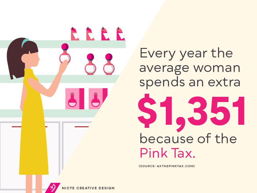 Every year the average woman spends an extra $1,351 because of the Pink Tax.
